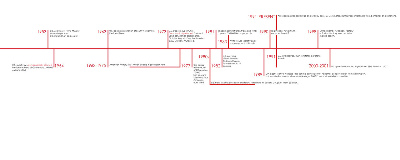 Blowback foreign policy timeline